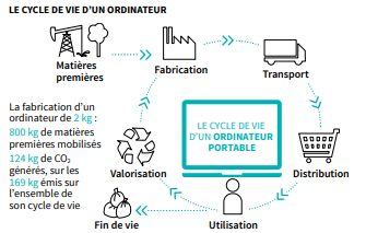 Cycle de vie ordinateur